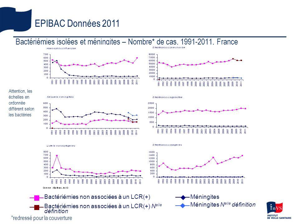 Bactériémies isolées et méningites – Nombre* de cas, 1991-2011, France EPIBAC Données 2011 *redressé pour la couverture Attention, les échelles en ord