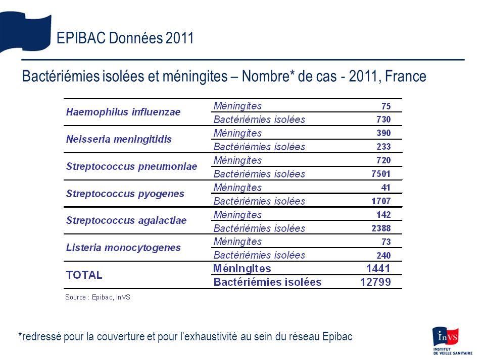 *redressé pour la couverture et pour lexhaustivité au sein du réseau Epibac EPIBAC Données 2011 Bactériémies isolées et méningites – Nombre* de cas -