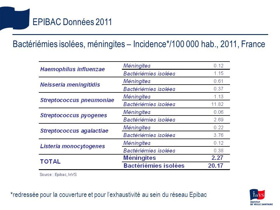*redressée pour la couverture et pour lexhaustivité au sein du réseau Epibac EPIBAC Données 2011 Bactériémies isolées, méningites – Incidence*/100 000