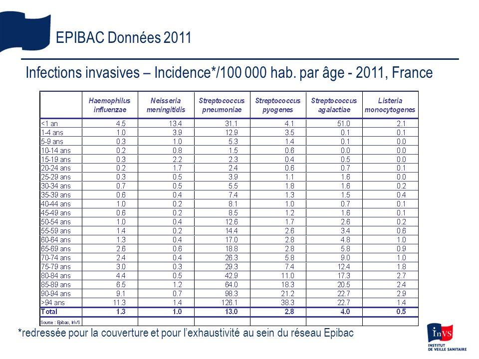 EPIBAC Données 2011 *redressée pour la couverture et pour lexhaustivité au sein du réseau Epibac Infections invasives – Incidence*/100 000 hab. par âg