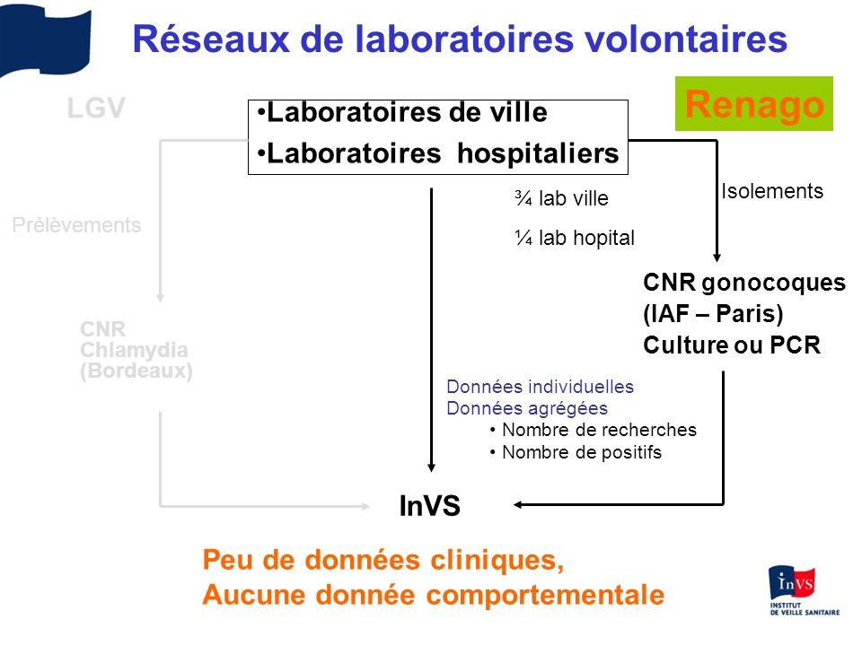 Réseaux de laboratoires volontaires CNR gonocoques (IAF – Paris) Culture ou PCR InVS Isolements Données individuelles Données agrégées Nombre de reche