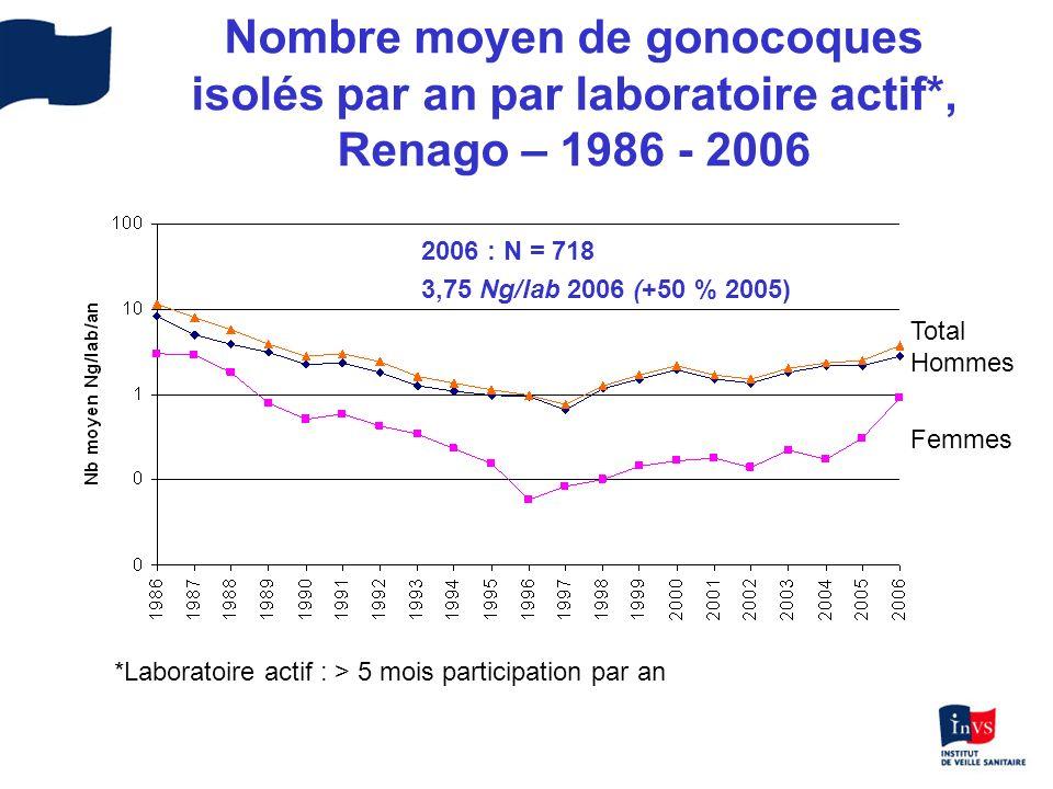 Nombre moyen de gonocoques isolés par an par laboratoire actif*, Renago – 1986 - 2006 Femmes Total Hommes *Laboratoire actif : > 5 mois participation