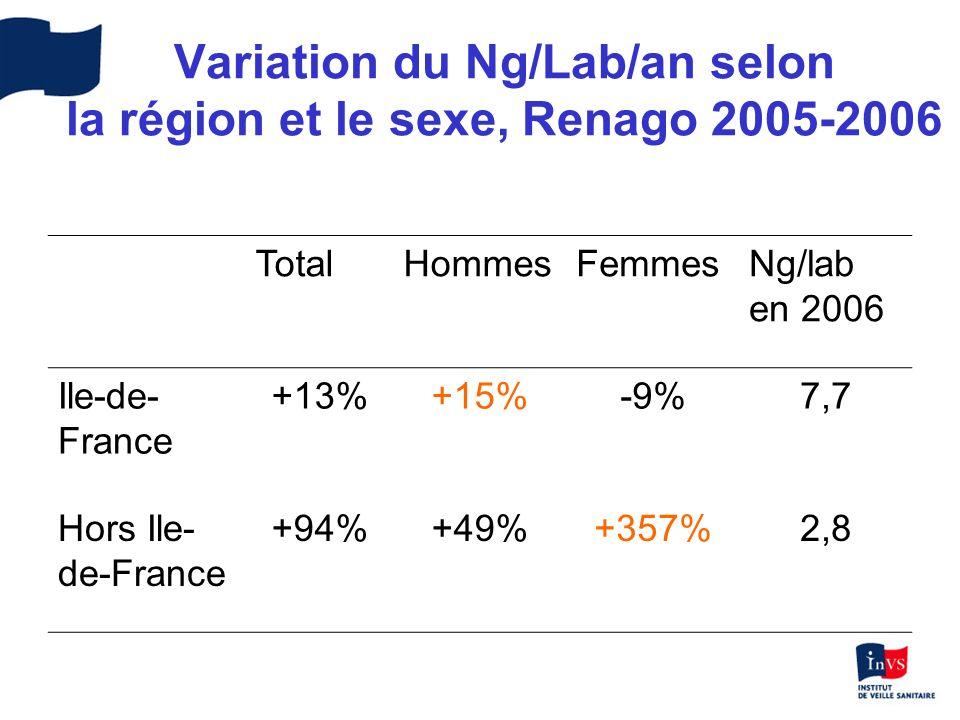 Variation du Ng/Lab/an selon la région et le sexe, Renago 2005-2006 TotalHommesFemmesNg/lab en 2006 Ile-de- France +13%+15%-9%7,7 Hors Ile- de-France