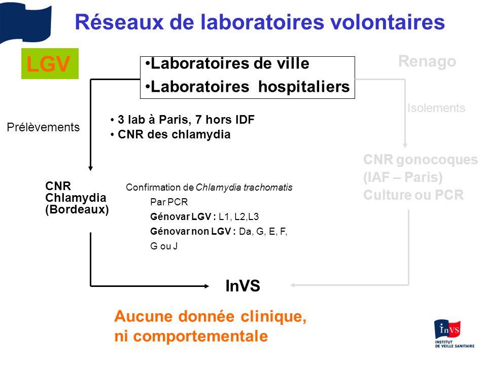 Réseaux de laboratoires volontaires CNR gonocoques (IAF – Paris) Culture ou PCR InVS Isolements Aucune donnée clinique, ni comportementale Laboratoire