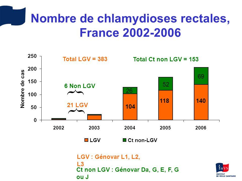 Nombre de chlamydioses rectales, France 2002-2006 0 50 100 150 200 250 20022003200420052006 Nombre de cas LGVCt non-LGV 21 LGV 104 118140 Total LGV =