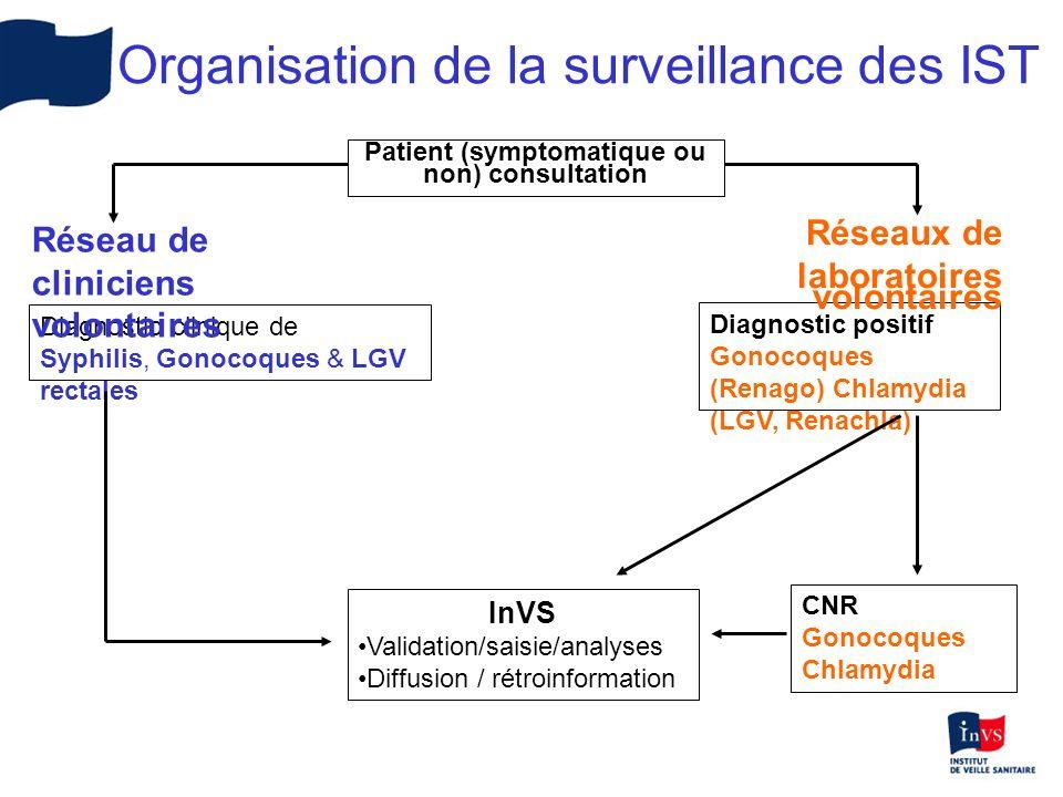 Six CIDDIST (3 Paris) 409 infections gonococciques (70 à 88 cas/an) 3/4 des cas en Ile-de-France Hommes (96%), âge moyen 32 ans Orientation sexuelle –69% dhommes homosexuels, –27% dhommes hétérosexuels, –4% de femmes hétérosexuelles 16% séropositifs pour le VIH dont 91% sont homosexuels Surveillance des gonococcies - Réseau de cliniciens, 2004-2006
