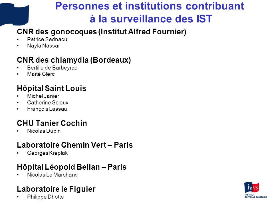 Personnes et institutions contribuant à la surveillance des IST CNR des gonocoques (Institut Alfred Fournier) Patrice Sednaoui Nayla Nassar CNR des ch