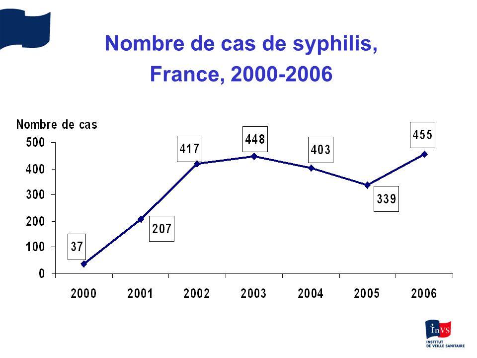 Nombre de chlamydioses rectales, France 2002-2006 0 50 100 150 200 250 20022003200420052006 Nombre de cas LGVCt non-LGV 21 LGV 104 118140 Total LGV = 383 6 Non LGV 26 52 69 Total Ct non LGV = 153 { { LGV : Génovar L1, L2, L3 Ct non LGV : Génovar Da, G, E, F, G ou J