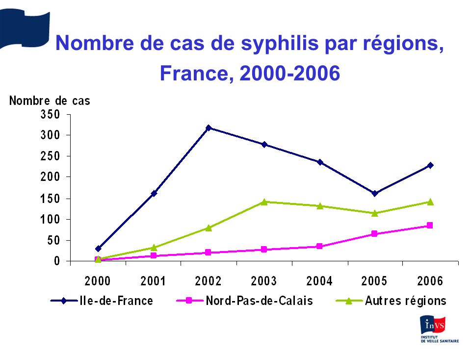 Description des cas de syphilis (n=2306) France, 2000-2006 Sexe : 95 % hommes Age moyen : –Hommes : 37 ans –Femmes : 33,4 ans Orientation sexuelle 74 % homosexuels masculins 9 % bisexuels 17 % hétérosexuels