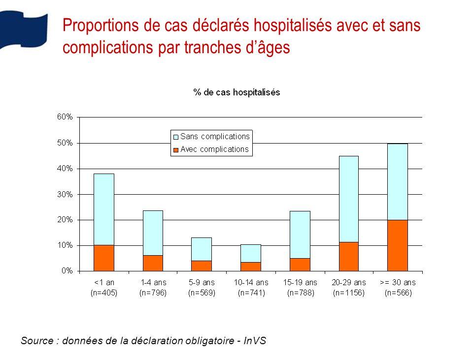 Proportions de cas déclarés hospitalisés avec et sans complications par tranches dâges Source : données de la déclaration obligatoire - InVS