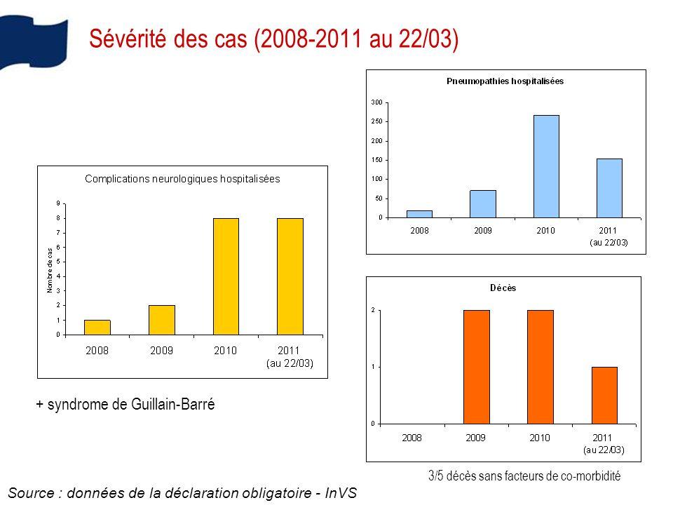 Sévérité des cas (2008-2011 au 22/03) Source : données de la déclaration obligatoire - InVS + syndrome de Guillain-Barré 3/5 décès sans facteurs de co-morbidité
