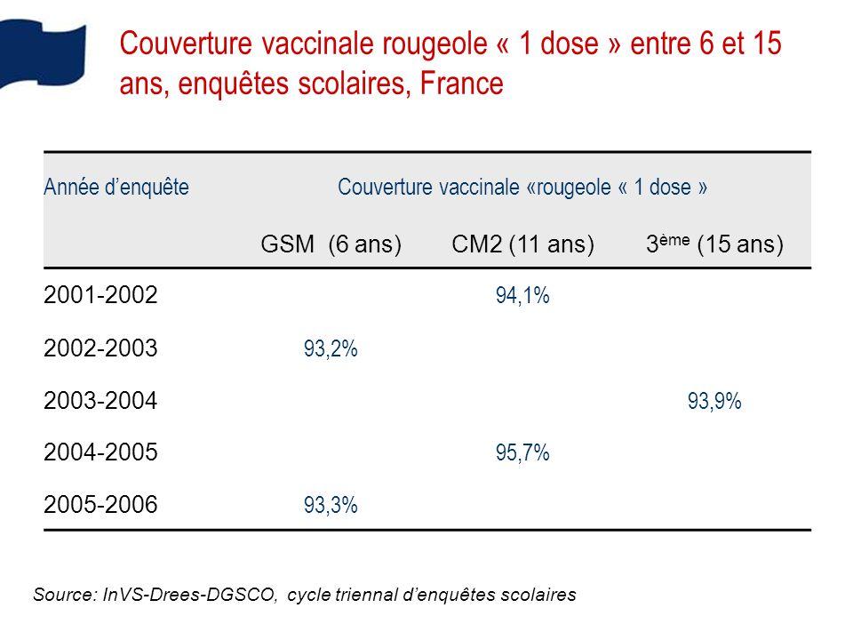 Année denquêteCouverture vaccinale «rougeole « 1 dose » GSM (6 ans)CM2 (11 ans)3 ème (15 ans) 2001-2002 94,1% 2002-2003 93,2% 2003-2004 93,9% 2004-2005 95,7% 2005-2006 93,3% Couverture vaccinale rougeole « 1 dose » entre 6 et 15 ans, enquêtes scolaires, France Source: InVS-Drees-DGSCO, cycle triennal denquêtes scolaires