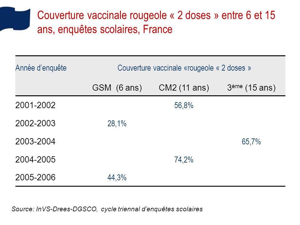 Année denquêteCouverture vaccinale «rougeole « 2 doses » GSM (6 ans)CM2 (11 ans)3 ème (15 ans) 2001-2002 56,8% 2002-2003 28,1% 2003-2004 65,7% 2004-2005 74,2% 2005-2006 44,3% Couverture vaccinale rougeole « 2 doses » entre 6 et 15 ans, enquêtes scolaires, France Source: InVS-Drees-DGSCO, cycle triennal denquêtes scolaires