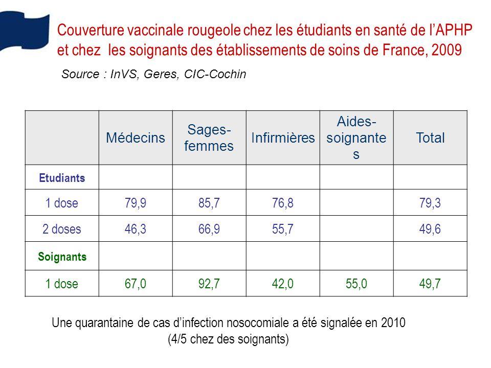 Couverture vaccinale rougeole chez les étudiants en santé de lAPHP et chez les soignants des établissements de soins de France, 2009 Médecins Sages- femmes Infirmières Aides- soignante s Total Etudiants 1 dose79,985,776,8 79,3 2 doses46,366,955,7 49,6 Soignants 1 dose67,092,742,055,049,7 Source : InVS, Geres, CIC-Cochin Une quarantaine de cas dinfection nosocomiale a été signalée en 2010 (4/5 chez des soignants)