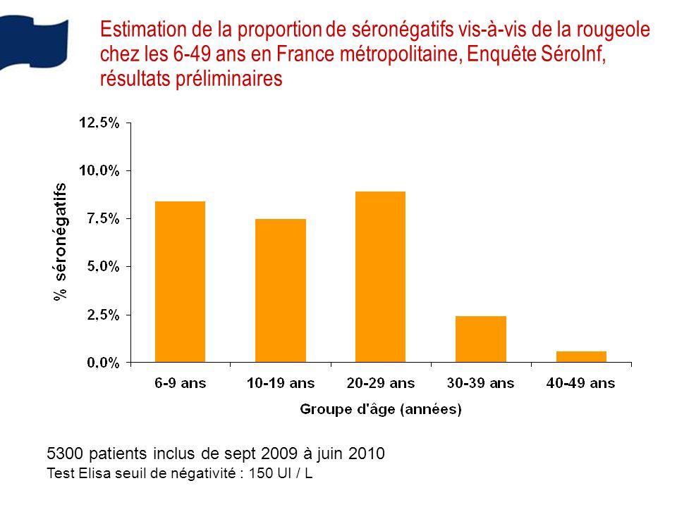 Estimation de la proportion de séronégatifs vis-à-vis de la rougeole chez les 6-49 ans en France métropolitaine, Enquête SéroInf, résultats préliminaires 5300 patients inclus de sept 2009 à juin 2010 Test Elisa seuil de négativité : 150 UI / L