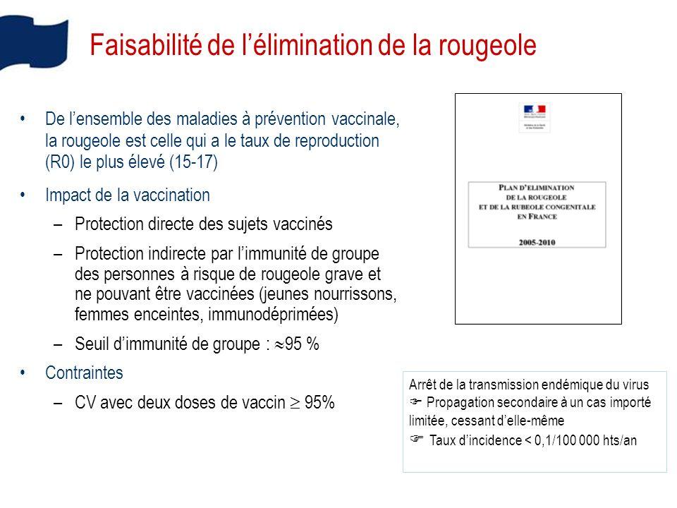 Couverture vaccinale rougeole 1 dose à 24 mois, France, 2000-2007 Source: Drees-InVS, certificats de santé du 24ème mois