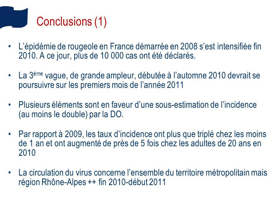 Conclusions (1) Lépidémie de rougeole en France démarrée en 2008 sest intensifiée fin 2010.