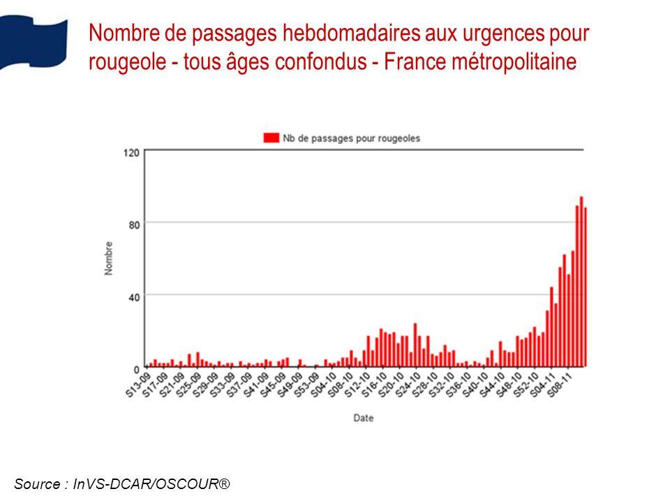 Nombre de passages hebdomadaires aux urgences pour rougeole - tous âges confondus - France métropolitaine Source : InVS-DCAR/OSCOUR®