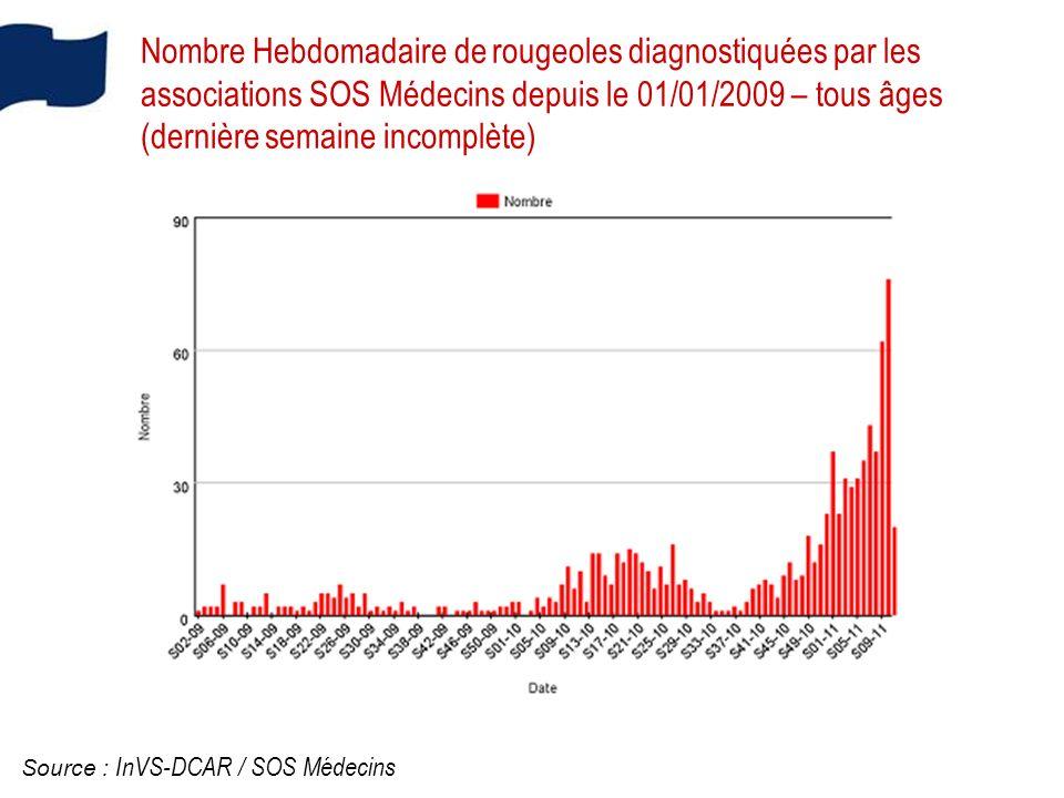 Nombre Hebdomadaire de rougeoles diagnostiquées par les associations SOS Médecins depuis le 01/01/2009 – tous âges (dernière semaine incomplète) Source : InVS-DCAR / SOS Médecins