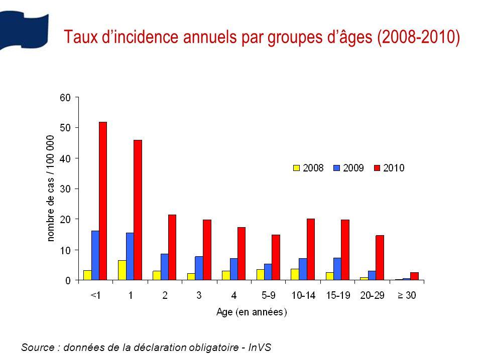 Taux dincidence annuels par groupes dâges (2008-2010) Source : données de la déclaration obligatoire - InVS