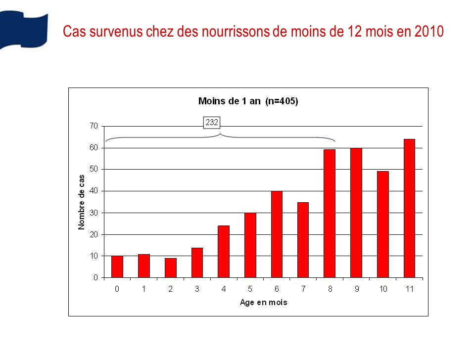 Cas survenus chez des nourrissons de moins de 12 mois en 2010