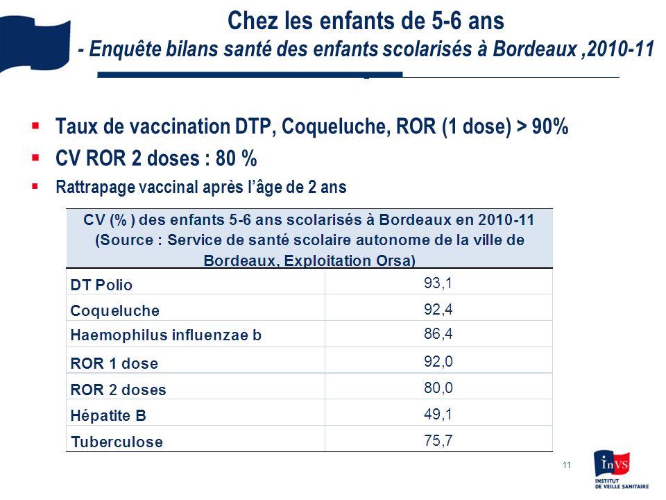 Chez les enfants de 5-6 ans - Enquête bilans santé des enfants scolarisés à Bordeaux,2010-11 - Taux de vaccination DTP, Coqueluche, ROR (1 dose) > 90%