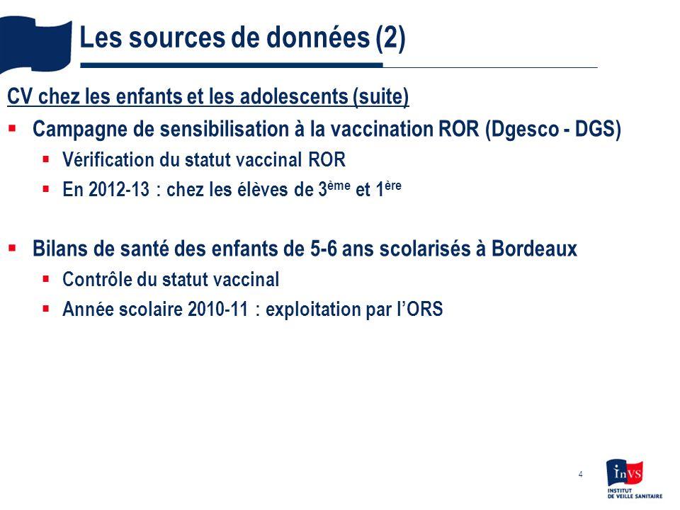 Les sources de données (3) Ventes de vaccins aux pharmacies dofficines GERS : Groupement pour lélaboration et la réalisation de statistiques Indicateur de lactivité vaccinale Utile pour suivre tendance suite à une nouvelle recommandation Ex.