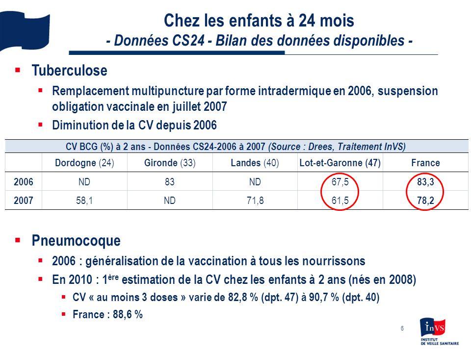 Chez les enfants à 24 mois - Données CS24 - Bilan des données disponibles - DTP et Coqueluche Taux inférieurs à la moyenne nationale, faibles dans dpt.