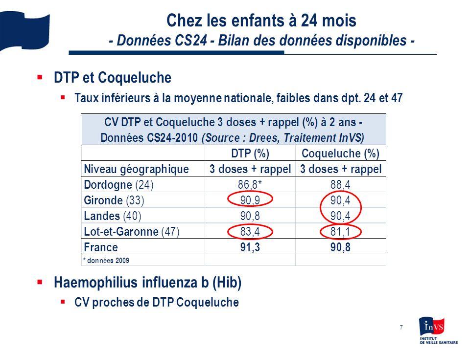 Chez les enfants à 24 mois - Données CS24 - Bilan des données disponibles - DTP et Coqueluche Taux inférieurs à la moyenne nationale, faibles dans dpt