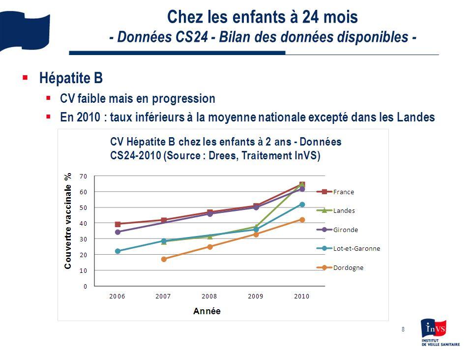 Chez les enfants à 24 mois - Données CS24 - Bilan des données disponibles - ROR CV au moins 1 dose <95 % CV 2 doses : faible, inférieure à la moyenne nationale (60,9 %) excepté en Gironde 9