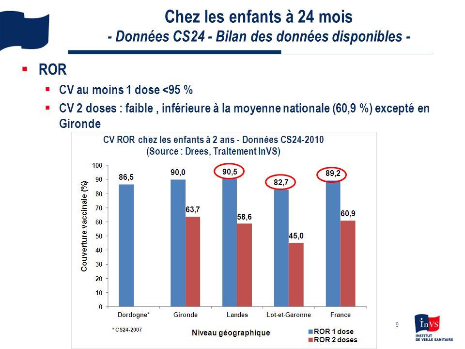 Chez les enfants à 24 mois - Données CS24 - Bilan des données disponibles - ROR CV au moins 1 dose <95 % CV 2 doses : faible, inférieure à la moyenne