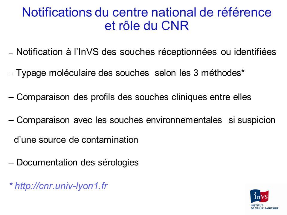 Notifications du centre national de référence et rôle du CNR – Notification à lInVS des souches réceptionnées ou identifiées – Typage moléculaire des