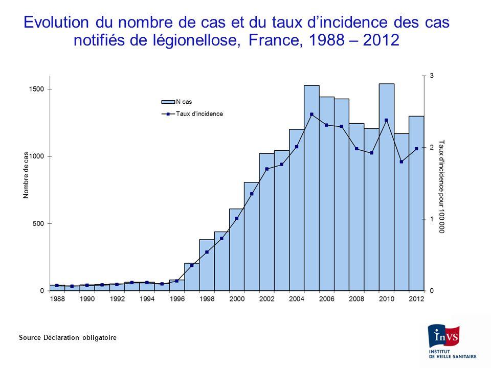 Evolution du nombre de cas et du taux dincidence des cas notifiés de légionellose, France, 1988 – 2012 Source Déclaration obligatoire