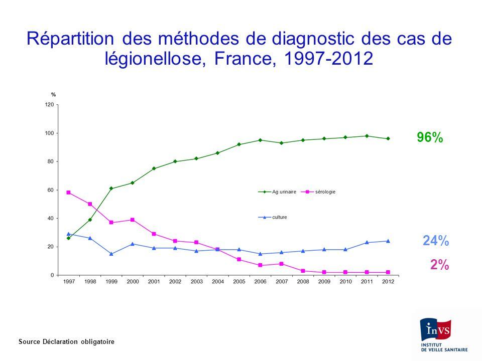 Répartition des méthodes de diagnostic des cas de légionellose, France, 1997-2012 24% 2% 96% Source Déclaration obligatoire