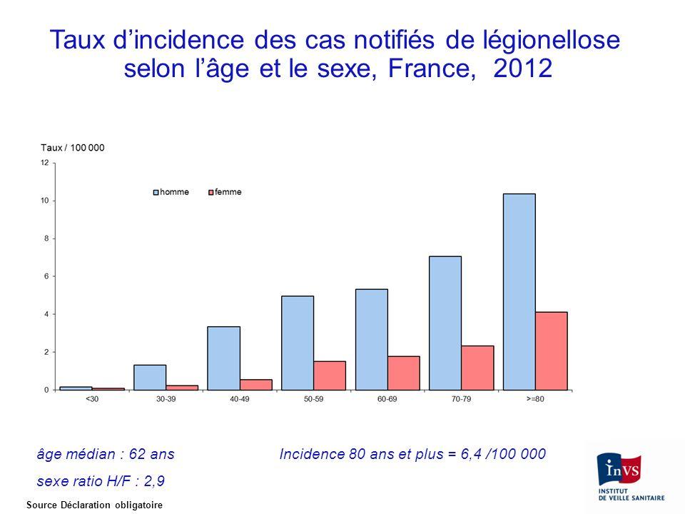 Taux dincidence des cas notifiés de légionellose selon lâge et le sexe, France, 2012 âge médian : 62 ans sexe ratio H/F : 2,9 Incidence 80 ans et plus