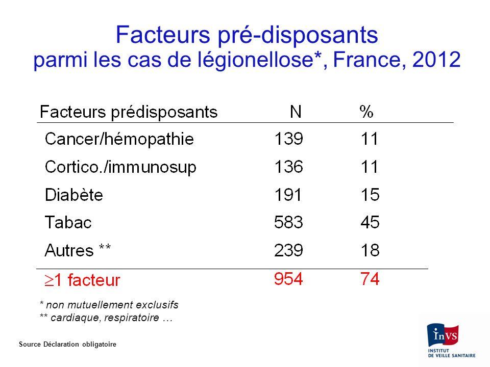 Facteurs pré-disposants parmi les cas de légionellose*, France, 2012 * non mutuellement exclusifs ** cardiaque, respiratoire … Source Déclaration obli