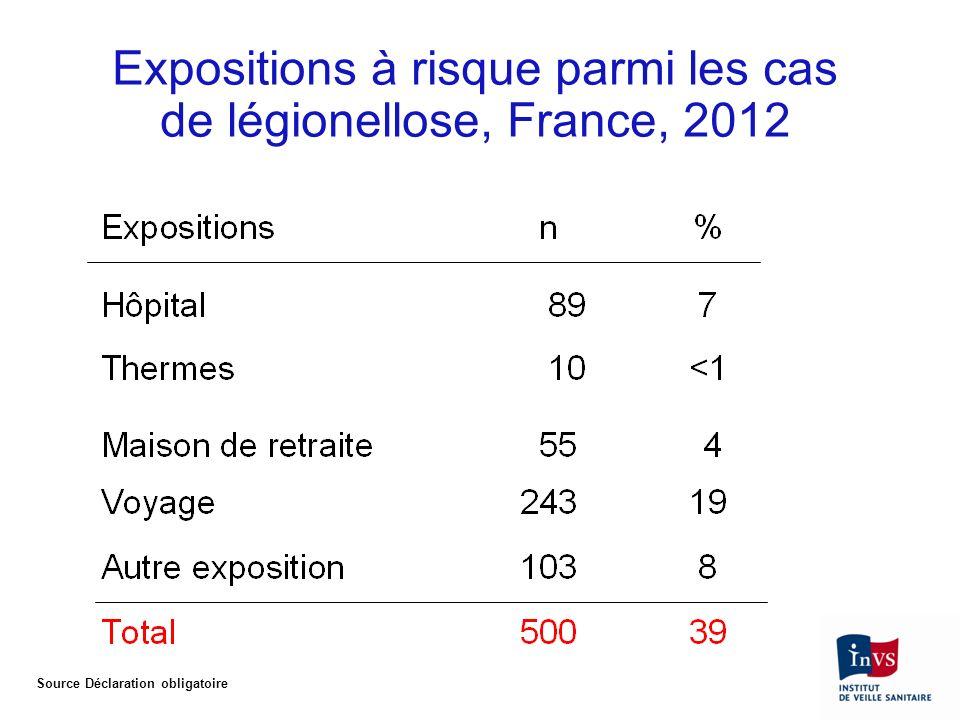 Expositions à risque parmi les cas de légionellose, France, 2012 Source Déclaration obligatoire