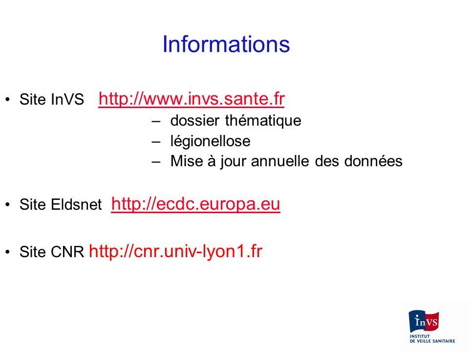 Informations Site InVS http://www.invs.sante.fr http://www.invs.sante.fr –dossier thématique –légionellose –Mise à jour annuelle des données Site Elds