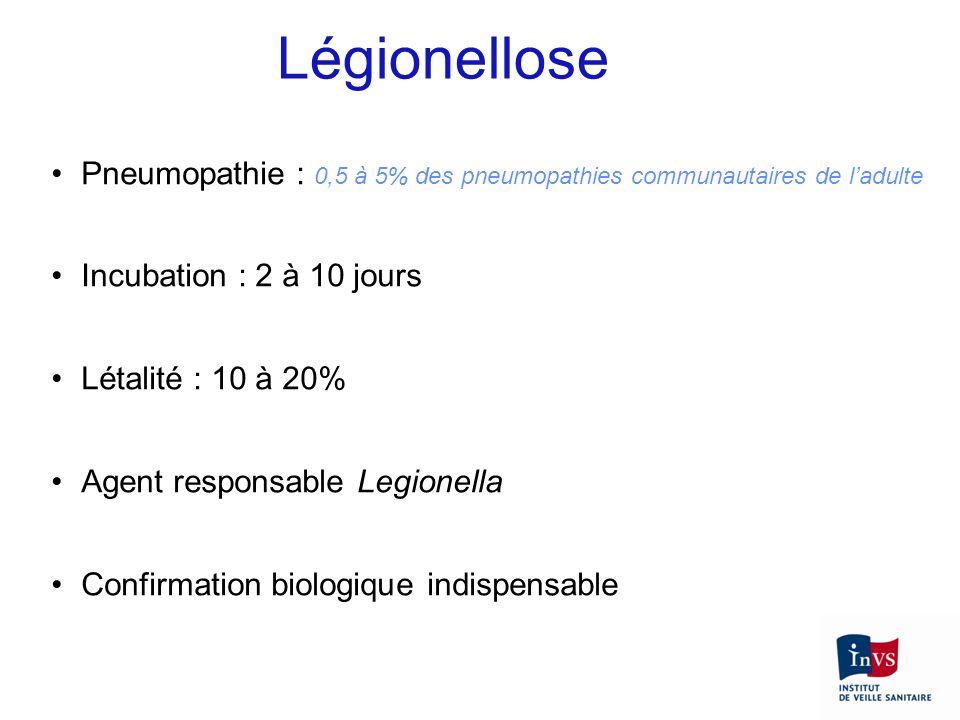 Pneumopathie : 0,5 à 5% des pneumopathies communautaires de ladulte Incubation : 2 à 10 jours Létalité : 10 à 20% Agent responsable Legionella Confirm