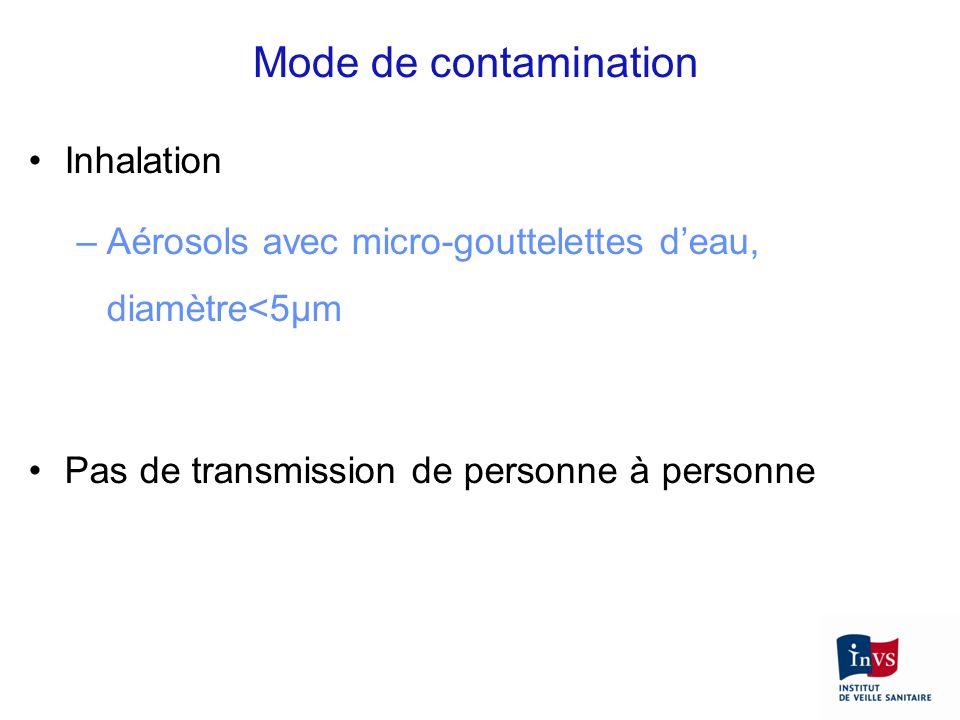 Inhalation –Aérosols avec micro-gouttelettes deau, diamètre<5µm Pas de transmission de personne à personne Mode de contamination