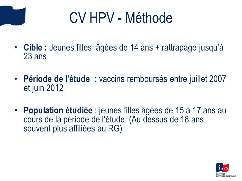 CV HPV - Méthode Cible : Jeunes filles âgées de 14 ans + rattrapage jusquà 23 ans Période de létude : vaccins remboursés entre juillet 2007 et juin 20
