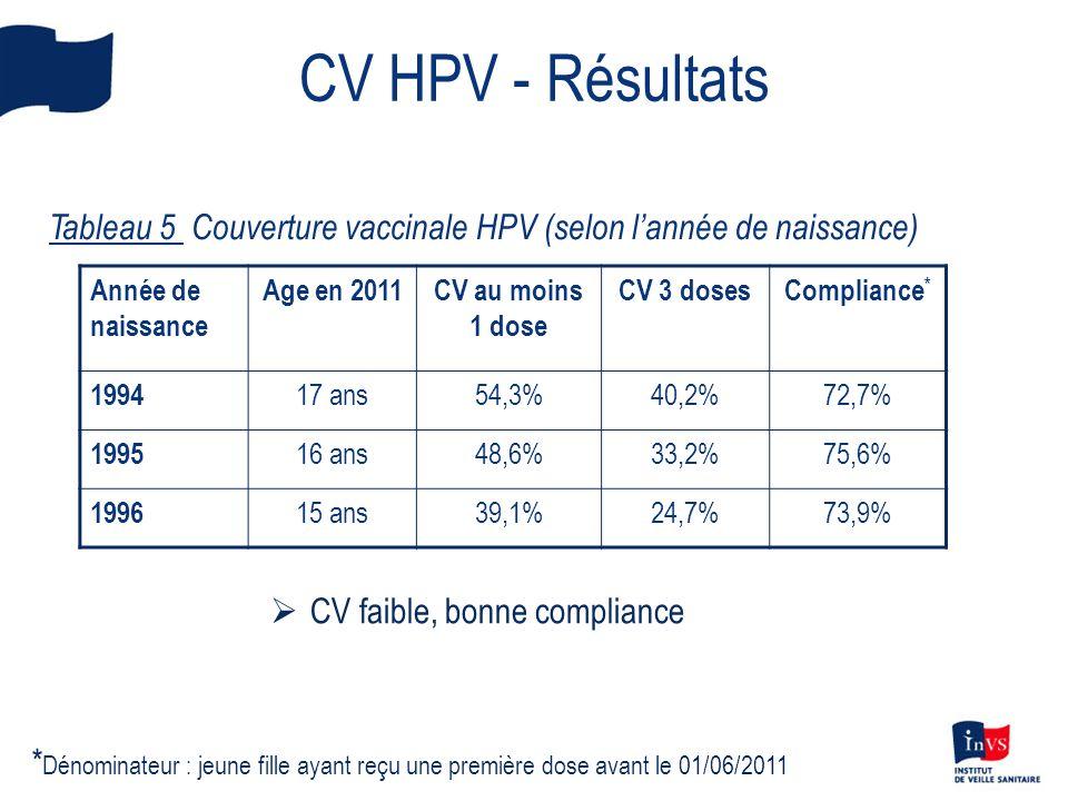 CV HPV - Résultats Tableau 5 Couverture vaccinaleHPV (selon lannée de naissance) Année de naissance Age en 2011CV au moins 1 dose CV 3 dosesCompliance