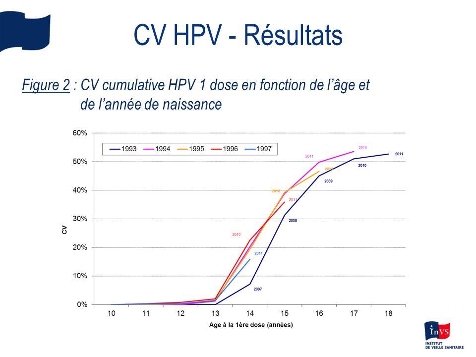 CV HPV - Résultats Figure 2 : CV cumulative HPV 1 dose en fonction de lâge et de lannée de naissance