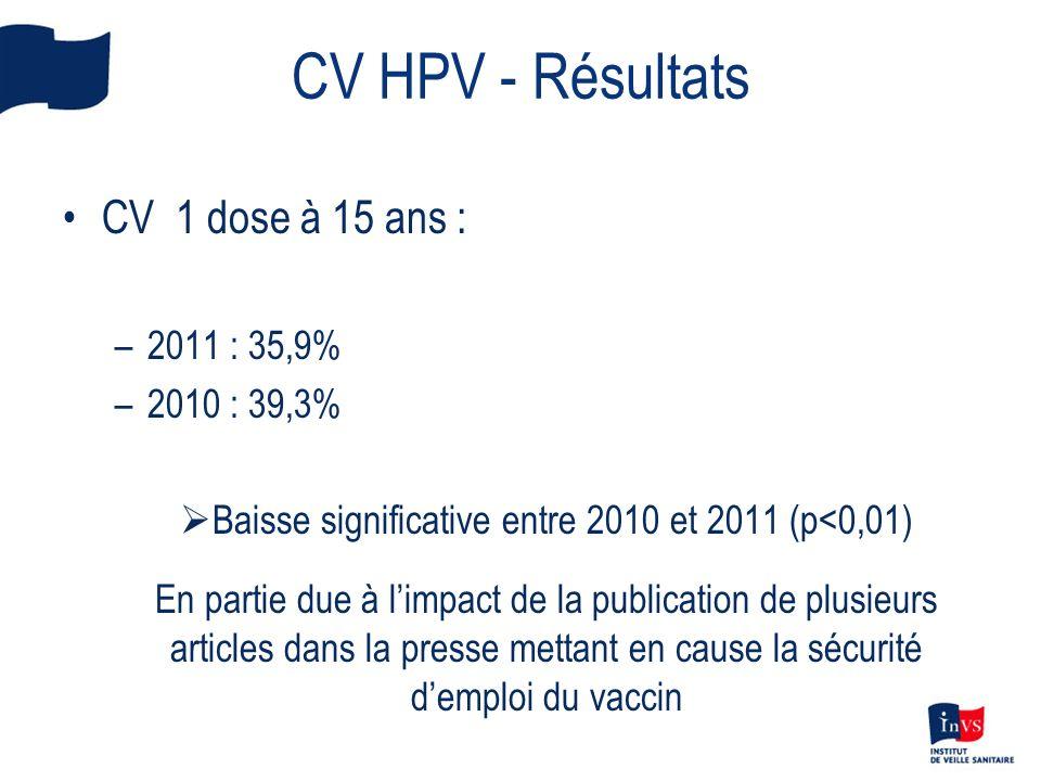 CV HPV - Résultats CV 1 dose à 15 ans : –2011 : 35,9% –2010 : 39,3% Baisse significative entre 2010 et 2011 (p<0,01) En partie due à limpact de la pub