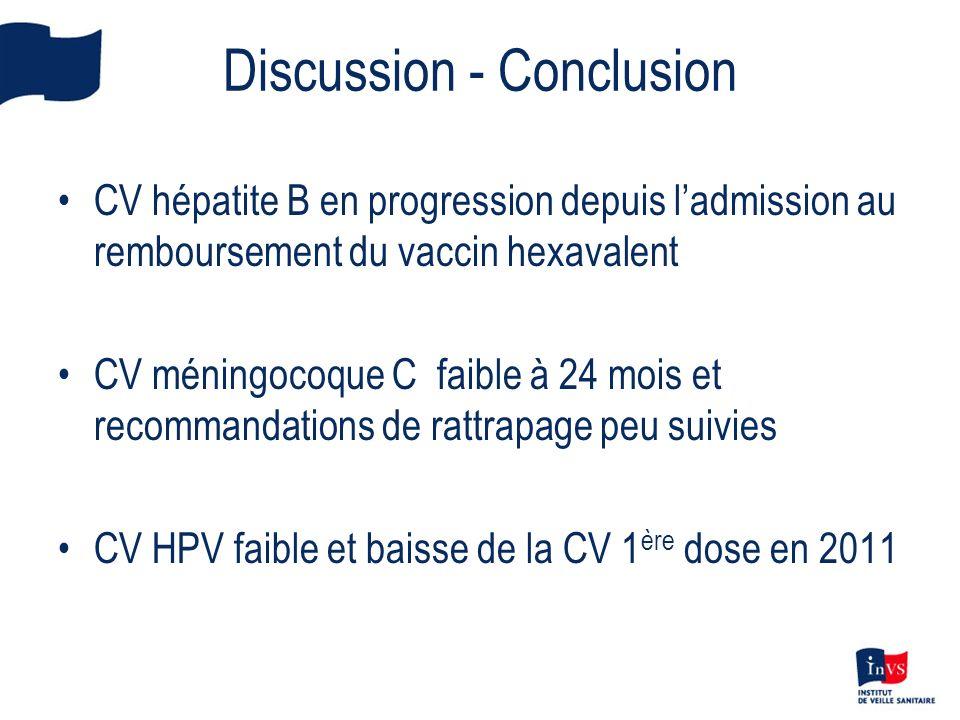 Discussion - Conclusion CV hépatite B en progression depuis ladmission au remboursement du vaccin hexavalent CV méningocoque C faible à 24 mois et rec