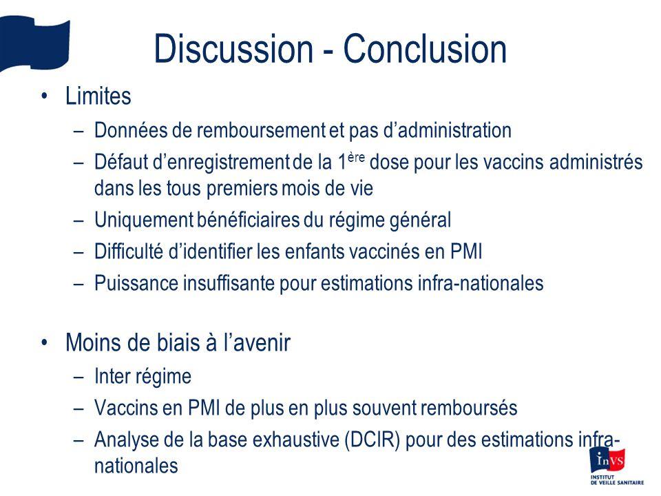 Discussion - Conclusion Limites –Données de remboursement et pas dadministration –Défaut denregistrement de la 1 ère dose pour les vaccins administrés