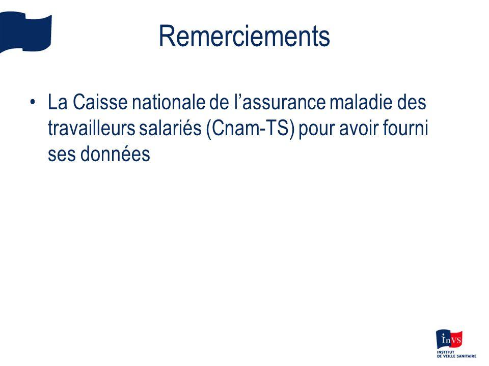 Remerciements La Caisse nationale de lassurance maladie des travailleurs salariés (Cnam-TS) pour avoir fourni ses données