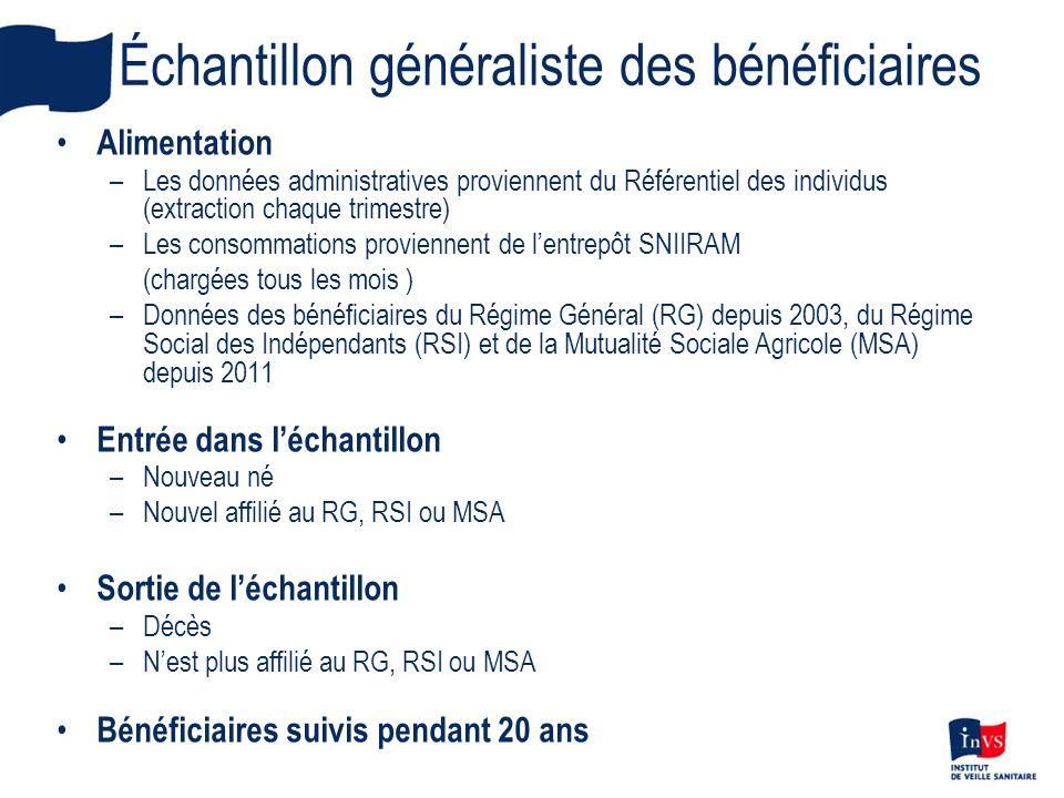Échantillon généraliste des bénéficiaires Alimentation –Les données administratives proviennent du Référentiel des individus (extraction chaque trimes