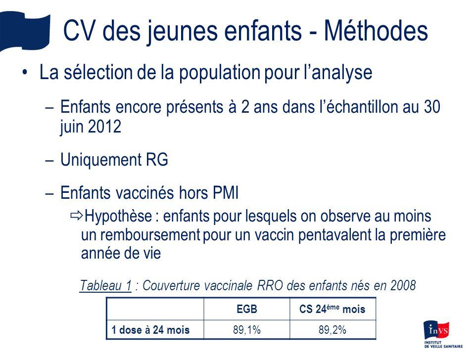 CV des jeunes enfants - Méthodes La sélection de la population pour lanalyse –Enfants encore présents à 2 ans dans léchantillon au 30 juin 2012 –Uniqu
