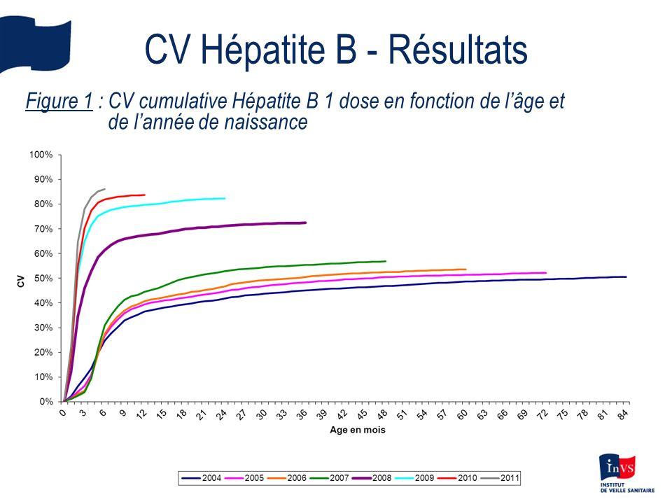 CV Hépatite B - Résultats Figure 1 : CV cumulative Hépatite B 1 dose en fonction de lâge et de lannée de naissance
